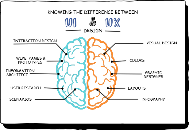 UX and UI have an ocean of difference