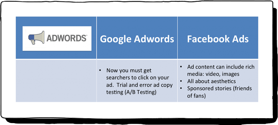 Facebook  & Google ADs