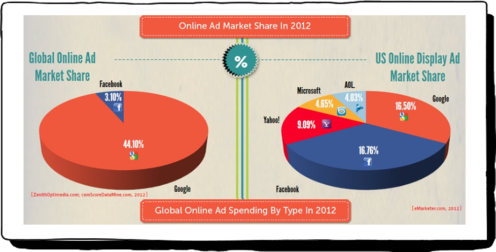 Ad Spend Online