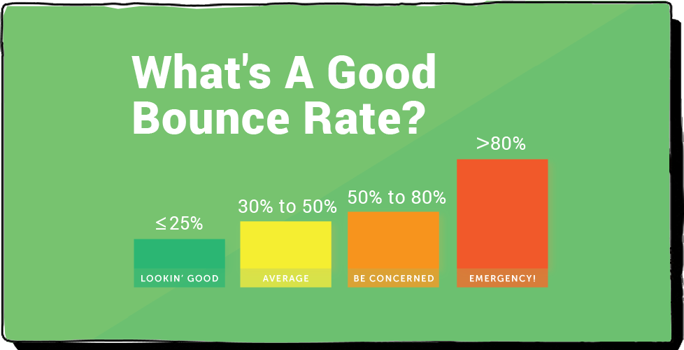Good Bounce Rate