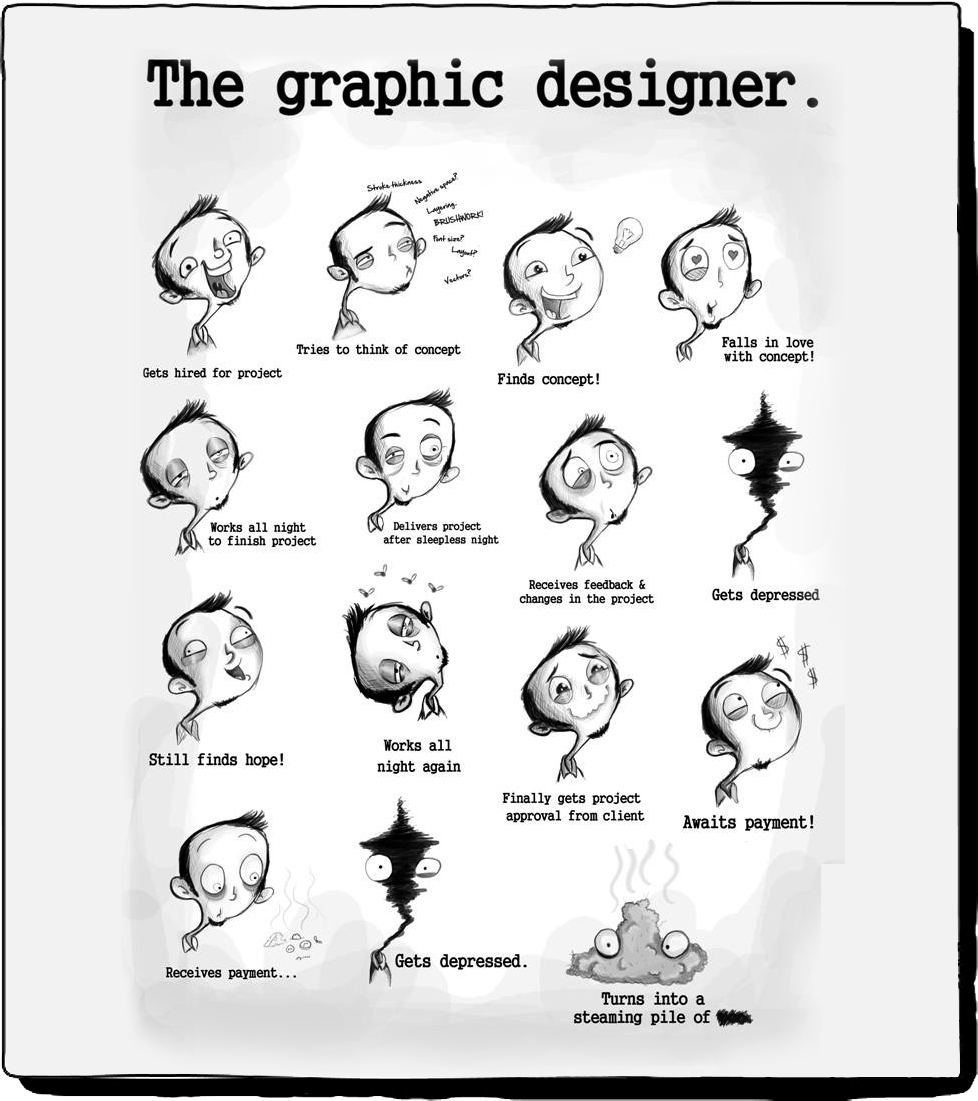 The life circle of graphich designer